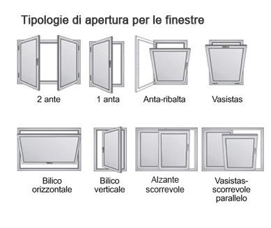 Sistemi di apertura finestre