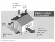 Dispersioni energetiche serramenti