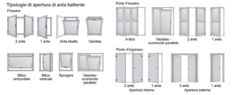 Sistemi di apertura dei serramenti